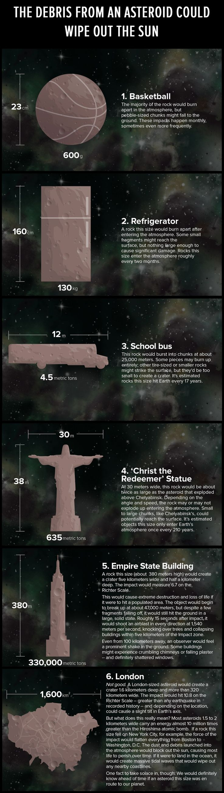 Here's a scary look at what would happen if asteroids of various sizes hit the earth.