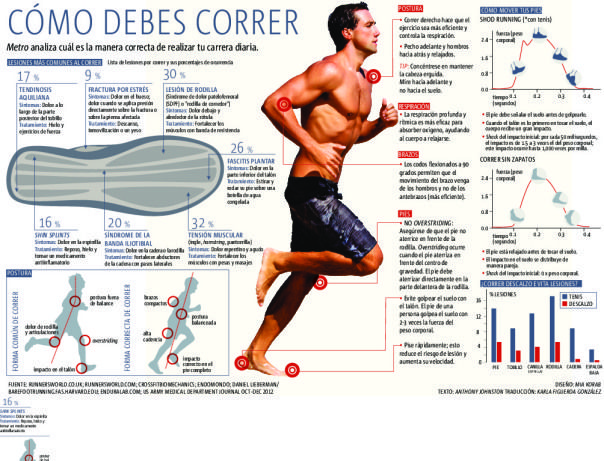 Infografía: Cómo se debe correr, de alfredovela.