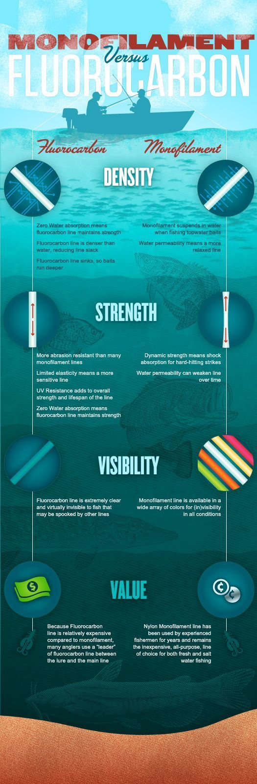 Mfionofilament vs. Fluorocarbon Fishing Line: The Facts [INFOGRAPHIC] - Wide Open Spaces