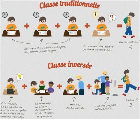 Classe inversée : émission France Culture | Pédagogie & TUICE | Ressources pédago |