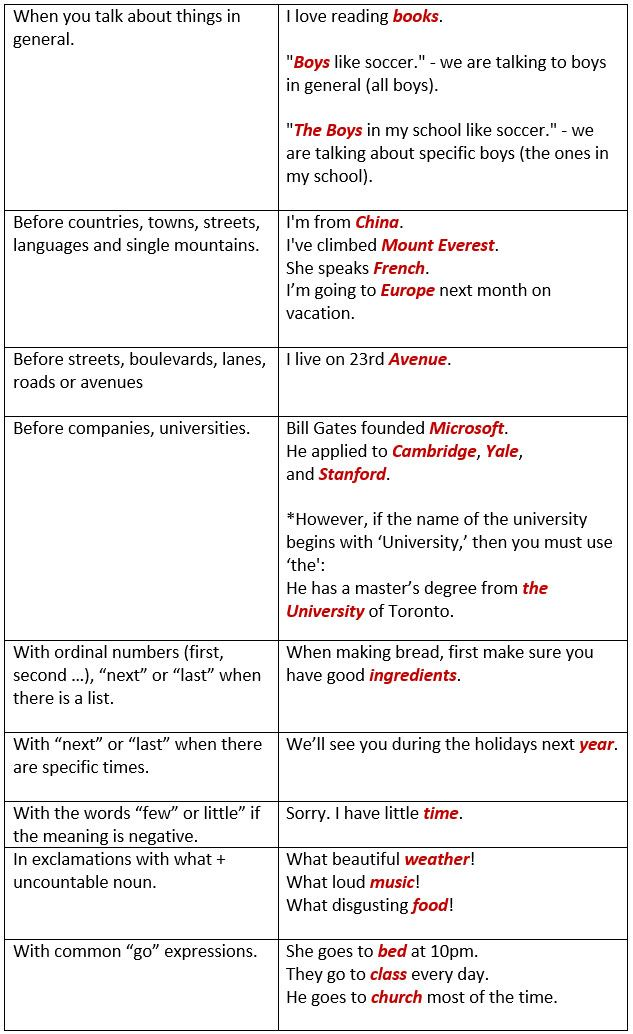When NOT to use articles - learn English,grammar,english http://languagelearningbase.com/86218/when-not-to-use-articles