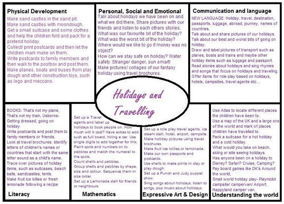 16 best EYFS plans images on Pinterest Childminding ideas - lesson plan objectives