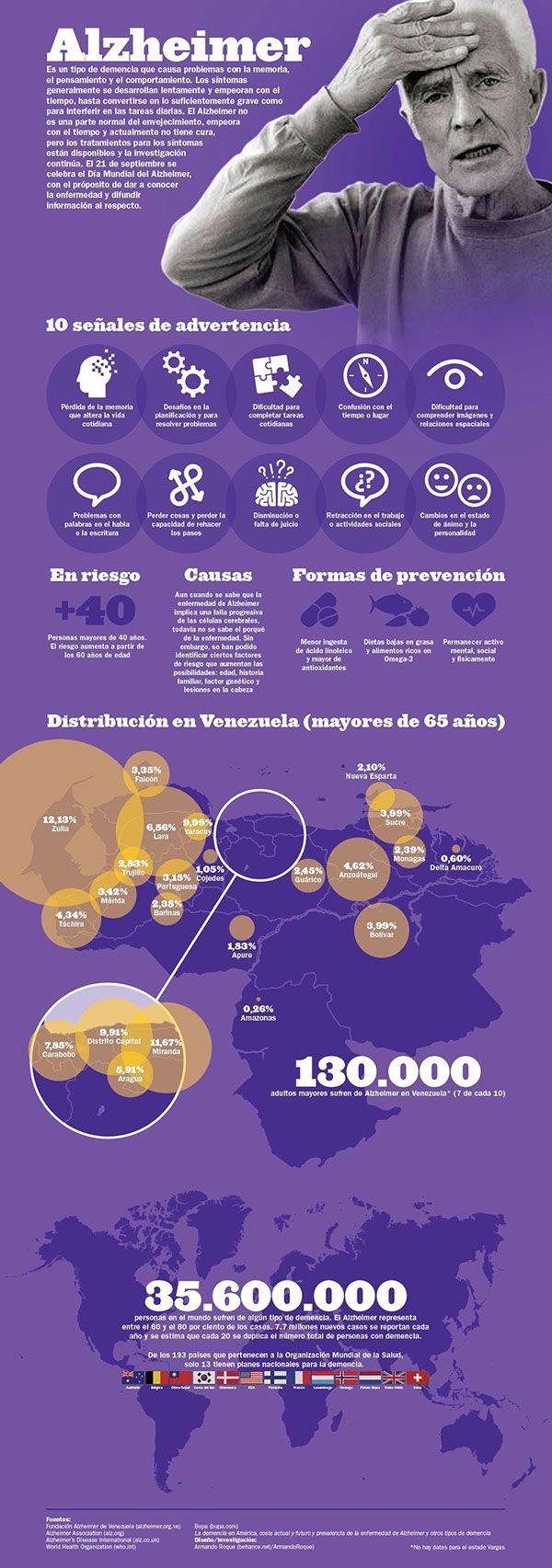 Infografía: Día Mundial del Alzheimer on Behance