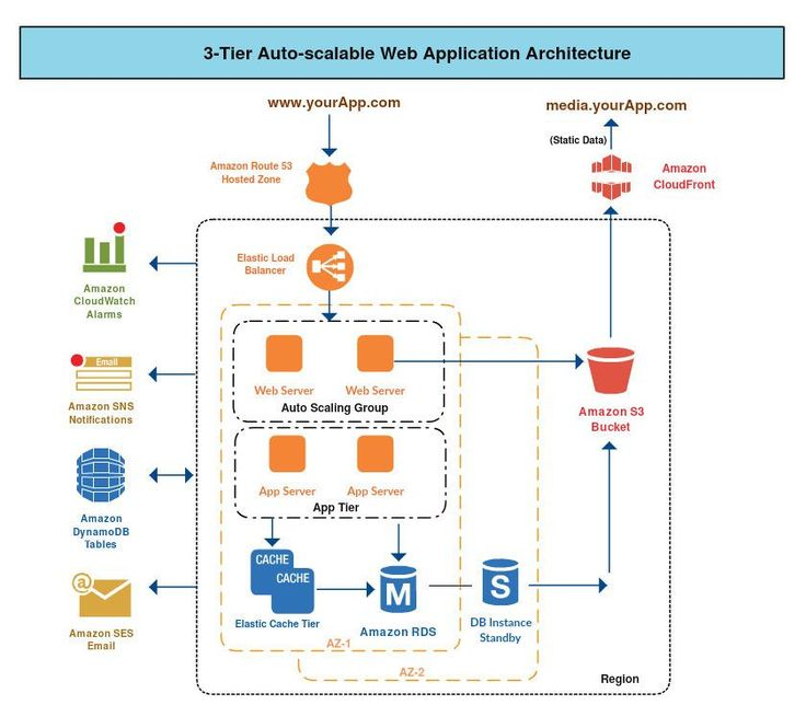 Image result for system architecture diagram tool