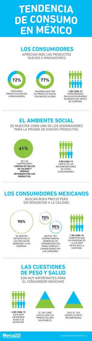 Tendencias de consumo en México
