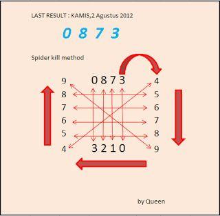 Rumus Togel 4D adalah semacam rumus perhitungan algoritma yang ada di permainn togel. Berikut Tiger77 sebagai agen yang menyediakan permainan ini. Angka togel 4d kebanyakan menggunakan macam macam prediksi dan rumus togel yang katanya paling ampuh yaitu rancangan algoritma dari agen itu sendiri.