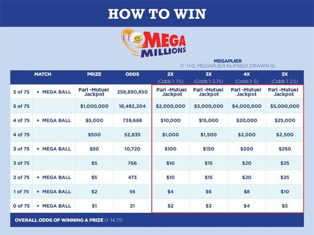 Mega Millions: Winning Numbers, Results & How To Play #mega #lotto, #mega #millions #lottery #results, #mega #millions #results #for #today, #buy #lottery #tickets #online, #mega #millions #winning #numbers #today, #megamillions, #mega #millions #next #drawing http://oregon.remmont.com/mega-millions-winning-numbers-results-how-to-play-mega-lotto-mega-millions-lottery-results-mega-millions-results-for-today-buy-lottery-tickets-online-mega-millions-winning-n/  # Mega Millions Jackpot Drawing…