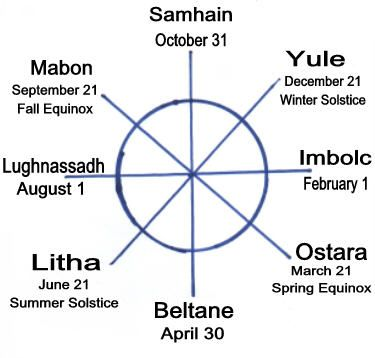 Pendragon: The Eight Wiccan Sabbats - Samhain, Yule, Imbolc, Imbolg, Ostara ('Easter'), Beltane, Beltaine, Litha, Lughnassadh, Lammas, and Mabon