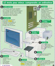 Mots pour mieux comprendre un ordinateur - Mon Quotidien, le seul site d'information quotidienne pour les 10 - 14 ans !