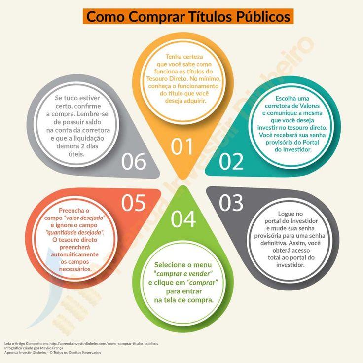 Infografico Como Comprar Títulos Publicos