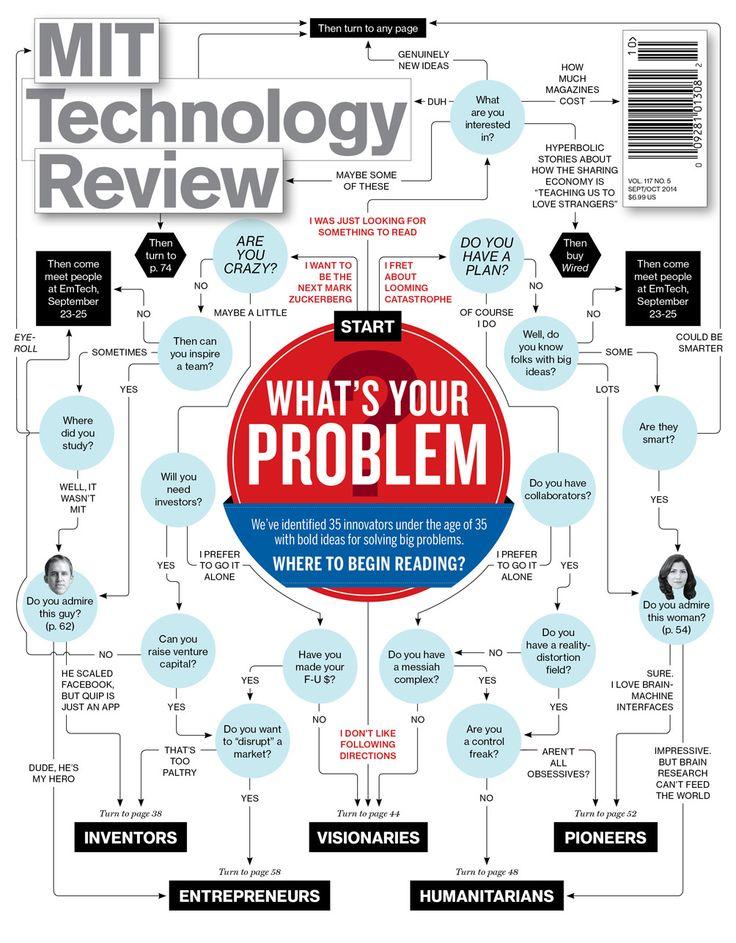 35 Innovators under 35. MIT Technology Review, September/October, 2014.