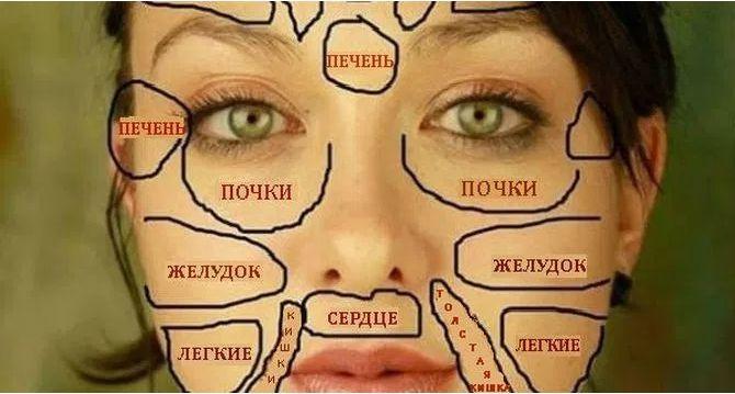 Эта китайская «карта лица» покажет проблемы со здоровьем! | Женские темы