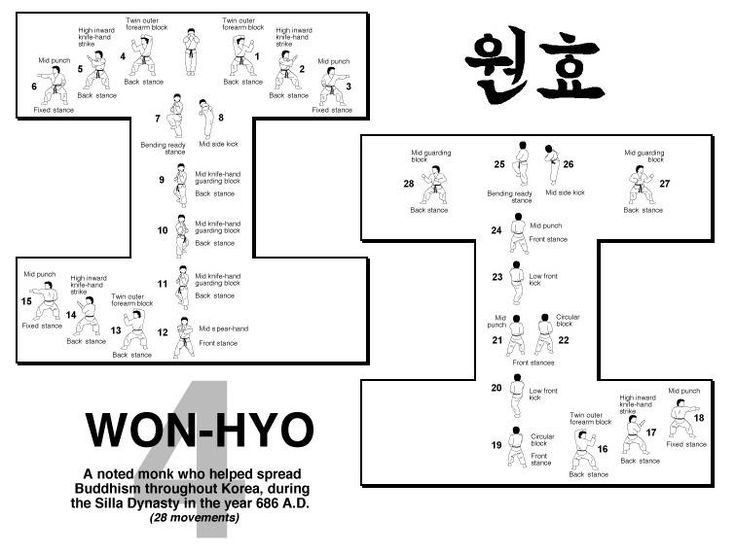 Won-Hyo is an ITF pattern with 28 movements diagrammed as a capital I. It is named after the noted monk Won-Hyo who introduced Buddisim to the Silla Dynasty in the year 686 C.E. Won-hyo (617 - 686) was one of the leading thinkers, writers and commentators of the Korean Buddhist tradition. With his life spanning the end of the Three Kingdoms period and the beginning of the Unified Silla, Wonhyo played a vital role in the reception and assimilation of the broad range of doctrinal Buddhist...