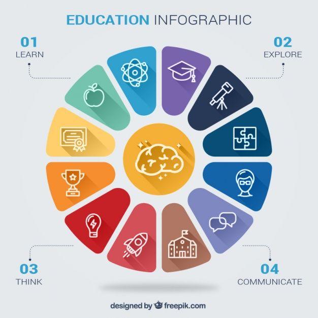 infográfico educativo sobre habilidades escolares Vetor grátis