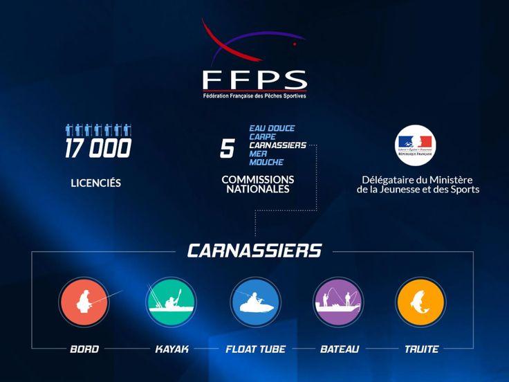 Fédération française de pêche sportive - gn-carla Groupement National Carnassiers aux Leurres Artificiels