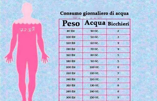 Quanta acqua bere a seconda del peso