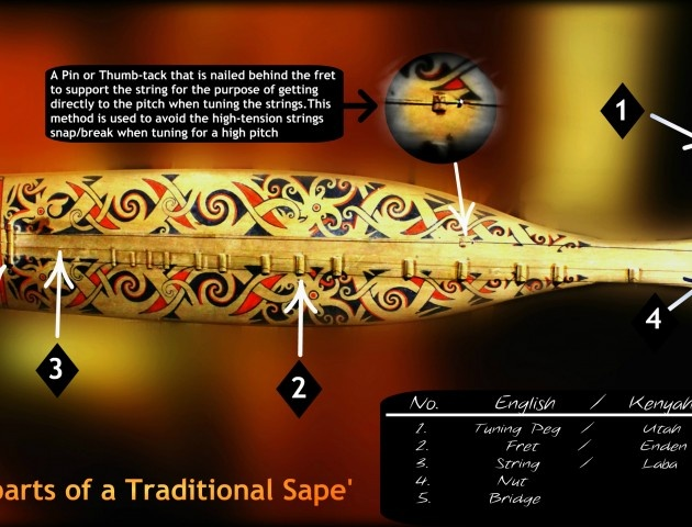 The parts of a traditional sape'