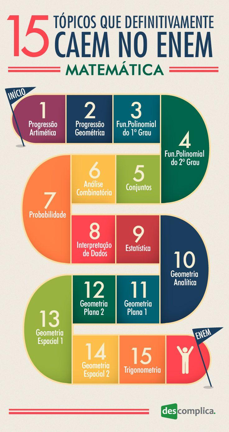 15 tópicos de matemática que definitivamente caem no ENEM
