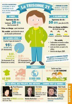 21 mars 2014, journée mondiale de la Trisomie 21. Une infographie à partager ! Plus
