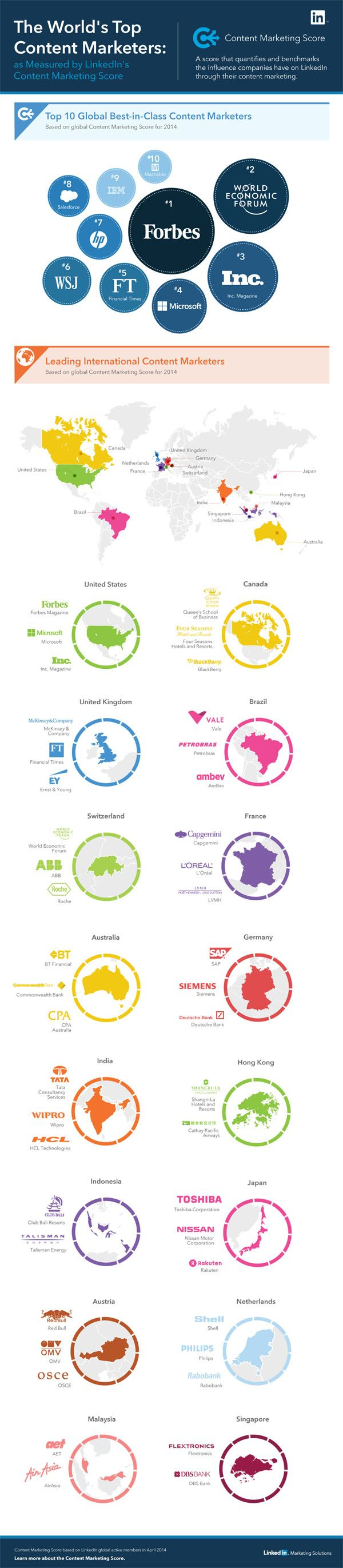 LinkedIn's Most Influential Global Brands [Infographic] - SocialTimes