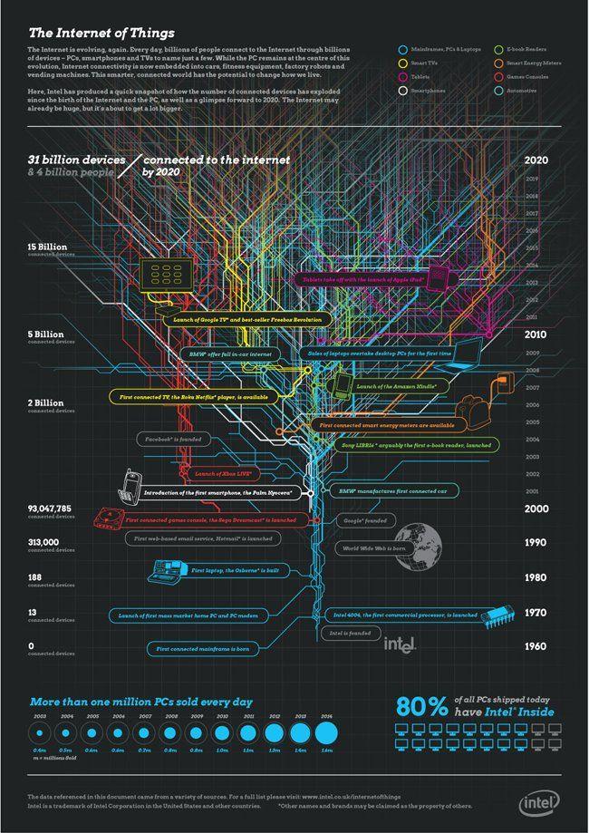 "Ludmila MorozovaBuss on Twitter: ""Intel: The Internet of Things Infographic. RT @C_Randieri  #IoT #Infographic @ChuckDBrooks @BrooksConsIntl @HeinzVHoenen  @TopCyberNews https://t.co/phgRioC95I"""