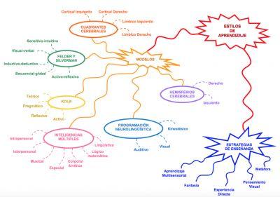 Mapa mental los modelos de aprendizaje