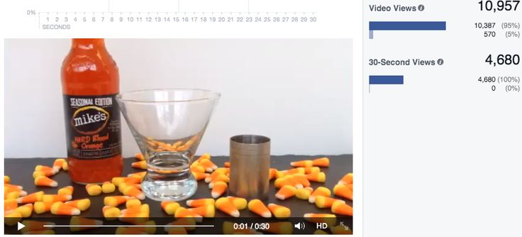 "mike's hard lemonade Facebook video Published: October 28, 2014  Purpose: This twice-monthly video series is to give fans new and innovating options to enjoy mike's! This ""Candy Corn Cocktail"" drink was so popular that one of our retailers created a display with all ingredients needed and pushed an extra 40+ cases."