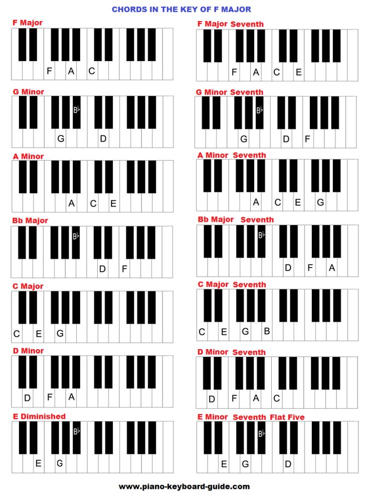 15 Best Piano Images On Pinterest | Crossword, Major Scale And