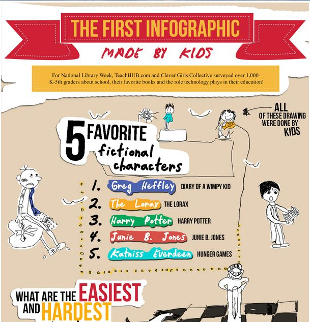 The First Amazing Infographic Created by Kids ~ Educational Technology and Mobile Learning