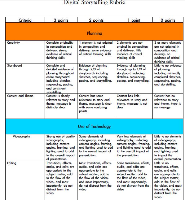 Here we find a rubric for teachers for evaluating  students' digital storytelling projects. The rubric includes both evaluations for the storyboard and planning and for the execution of the project. Great for beginning teachers who may be struggling with how to evaluate students!