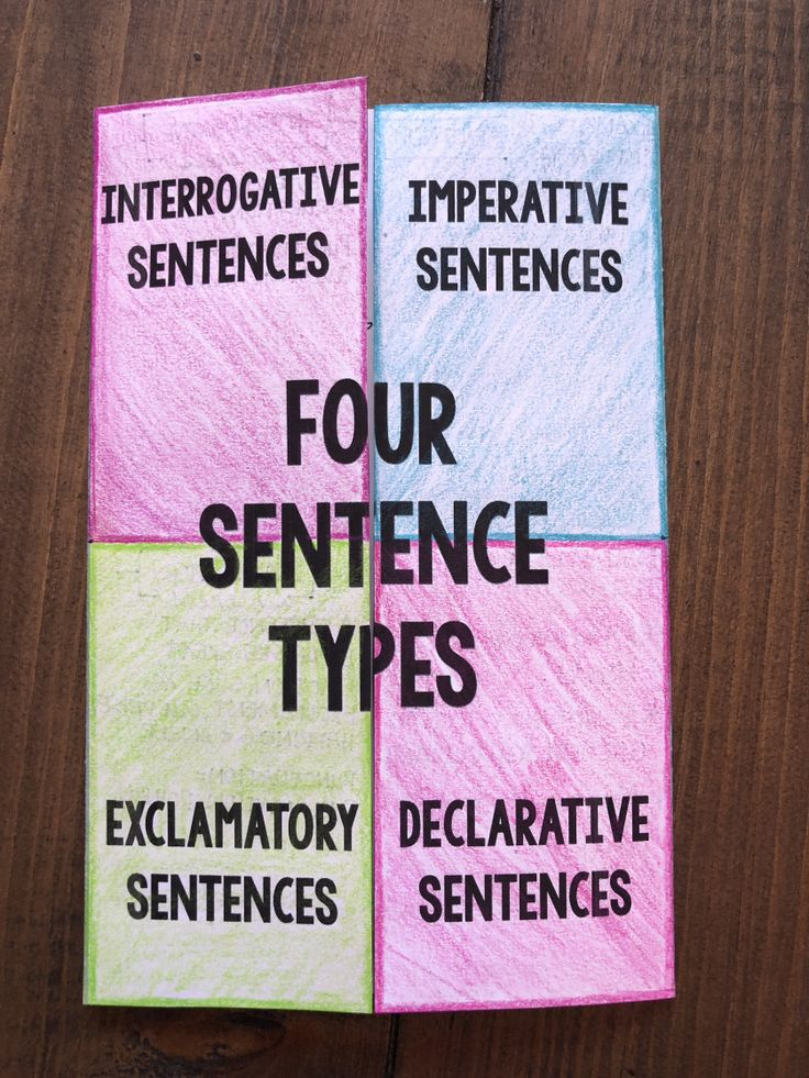 Four Sentence Types Interactive Notebook Foldable ISN Four Sentence Type Escape Room - Use this for taking notes about the four sentence types (declarative, exclamatory, interrogative, and imperative) in your student's ISN.