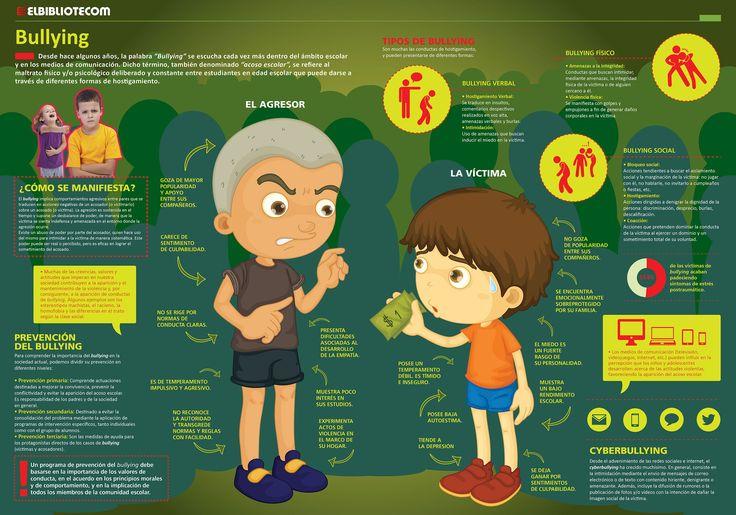 """Hola: Compartimos una interesante infografía sobre """"Bullying en la Escuela - Lo que Debemos Conocer"""" Un gran saludo.  Visto en: imageneseducativas.com Para ampliar la imagen haga clic sobre e..."""