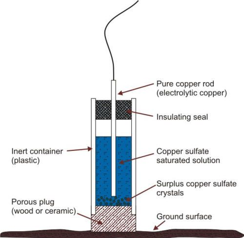 Schematic of a copper/copper sulfate reference electrode