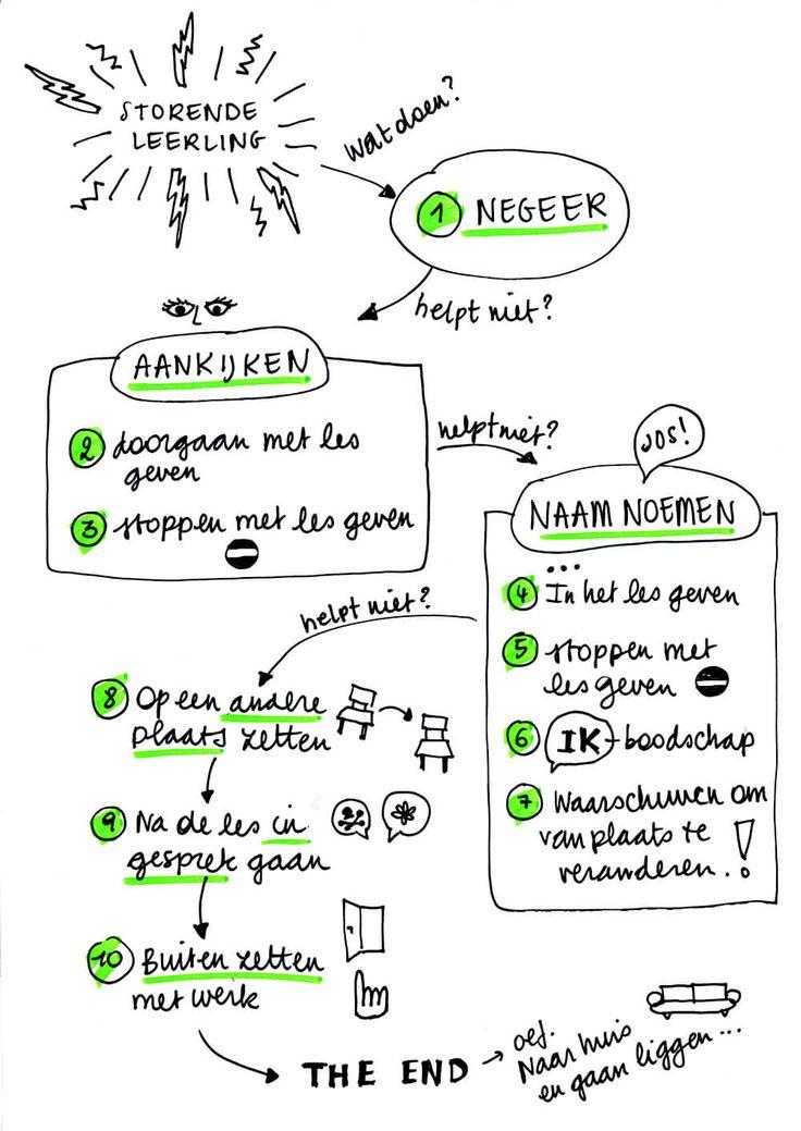 De 10 stappen uitgewerkt in een getekend schema (spiekbriefje voor leraren)