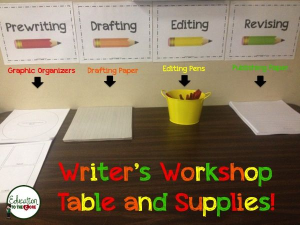 Education to the Core: Writing Process Posters.  Display Posters with necessary materials so kids can better understand the purpose for each task.   Bonus FREE posters!