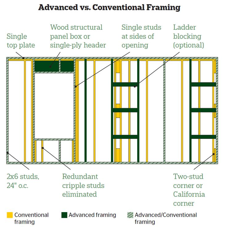 apa the engineered wood association has seen an uptick in advanced framing and has introduced a new booklet on how to implement these techniques - Wood Framing Basics