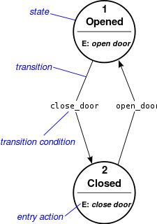 State diagram - Wikipedia, the free encyclopedia