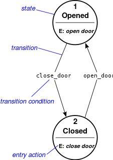 State diagram - Wikipedia, the free encyclopedia