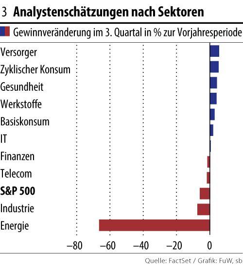 #Börse USA: #Quartalsbericht Saison (Q 3) beginnt heute traditionell mit dem Aluminium Hersteller #Alcoa. Energieversorger mit den größten möglichen Gewinnrückgängen erwartet. Alle Termine unter: http://de.investing.com/earnings-calendar/ Jetzt Werte für nur 0,10 % ohne Mindestgebühr handeln: http://hanseatic-brokerhouse.de/testkonto/