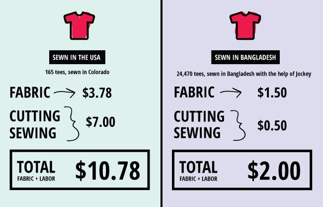 Why Does American-Made Clothing Cost More?