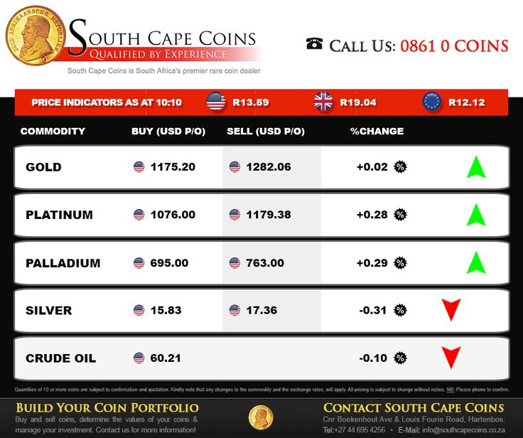 #FOREX and #Commodities Price Indicators as at 2015-06-25 10:10 For more information about our products and services enquire now at Web: http://anapp.link/5D0 or Mobile: http://anapp.link/5D1. #SouthCapeCoins #gold #investmenthttps://www.facebook.com/SouthCapeCoins/photos/pb.209332529077352.-2207520000.1435221808./1000689439941653/?type=3