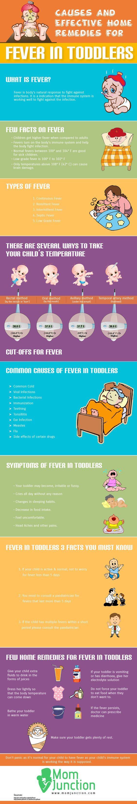 17 best ideas about fieber symptome on pinterest | bei erkältung, Hause ideen