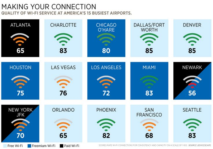 Who's Paying For Your Free Airport Wi-Fi? - Forbes  http://www.forbes.com/sites/alexkonrad/2014/01/22/airport-wifi-free/?utm_campaign=forbestwittersf&utm_source=twitter&utm_medium=social