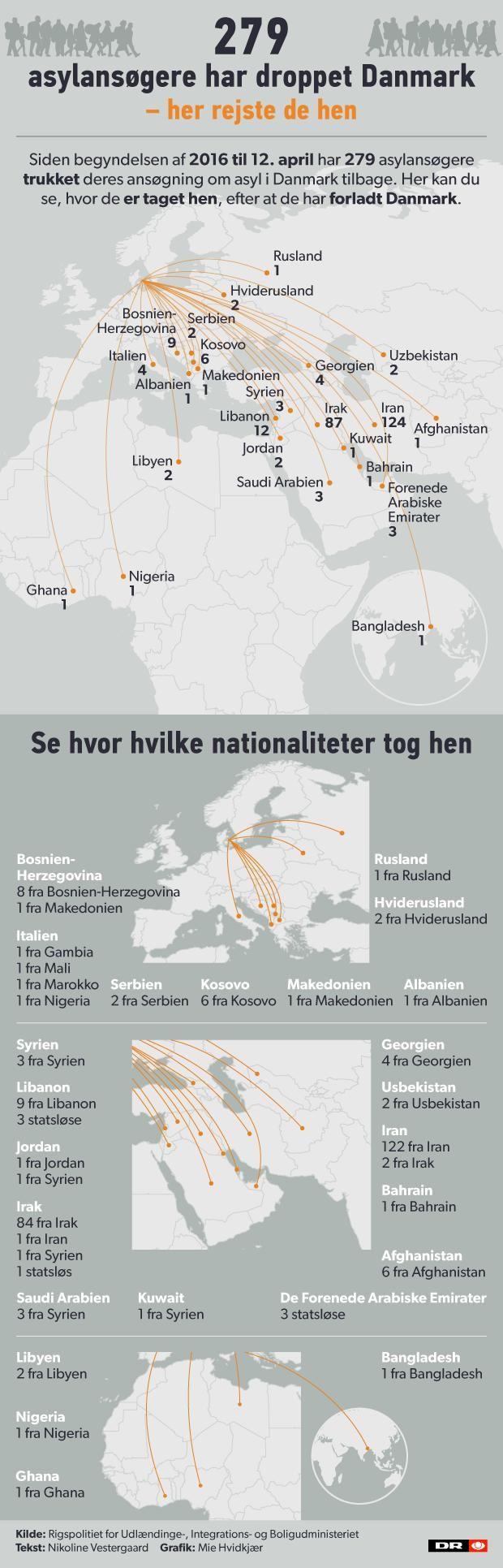 GRAFIK Opgiver asyl i Danmark - her rejser de hen | Nyheder | DR