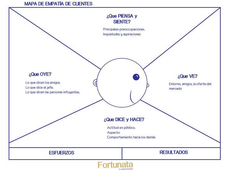 Mapa de Empatía de clientes  #empathy #empathymap @fortunatafinanciera