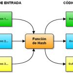 Perito informático: Firmas hash y cadena de custodia