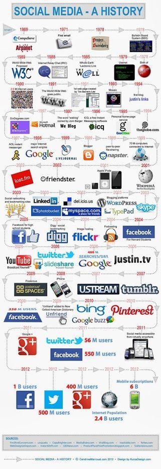 historia de las redes sociales, too much!