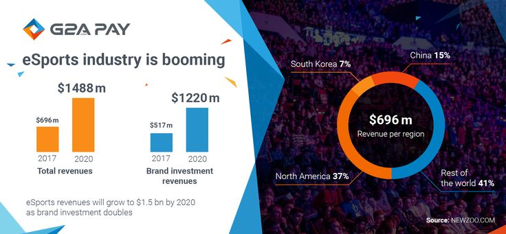 The eSports industry have been increasing revenues by 40-50% annually, over the past two years. By 2020, brand investments in advertising, sponsorship and media rights will be double.  #esports #game #industry #tournament