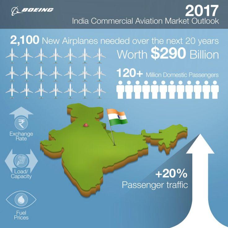 L'Inde aura besoin de 2100 avions neufs sur 20 ans, selon une étude de Boeing