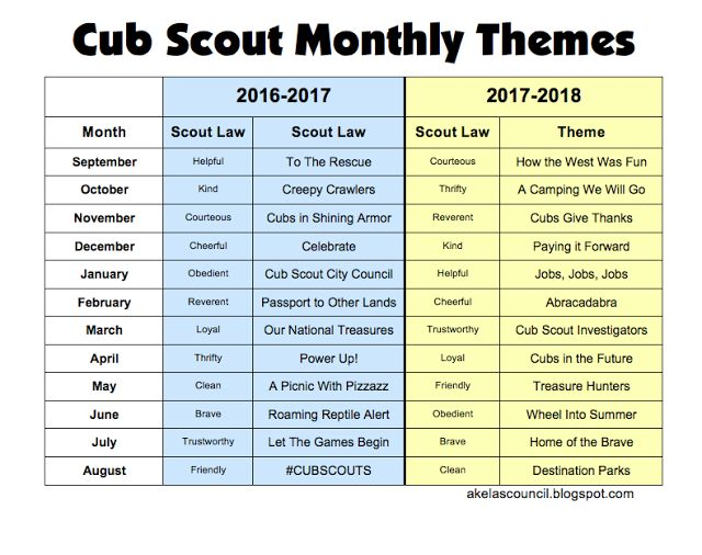Cub Scout Monthly Themes 2015 - 2016, 2016 - 2017 and Pack Meeting plans for every month's themes!!  PLUS links to each of the monthly themes off the BSA Website!